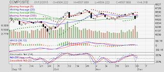 Investor Asing Net Sell IHSG Runtuh