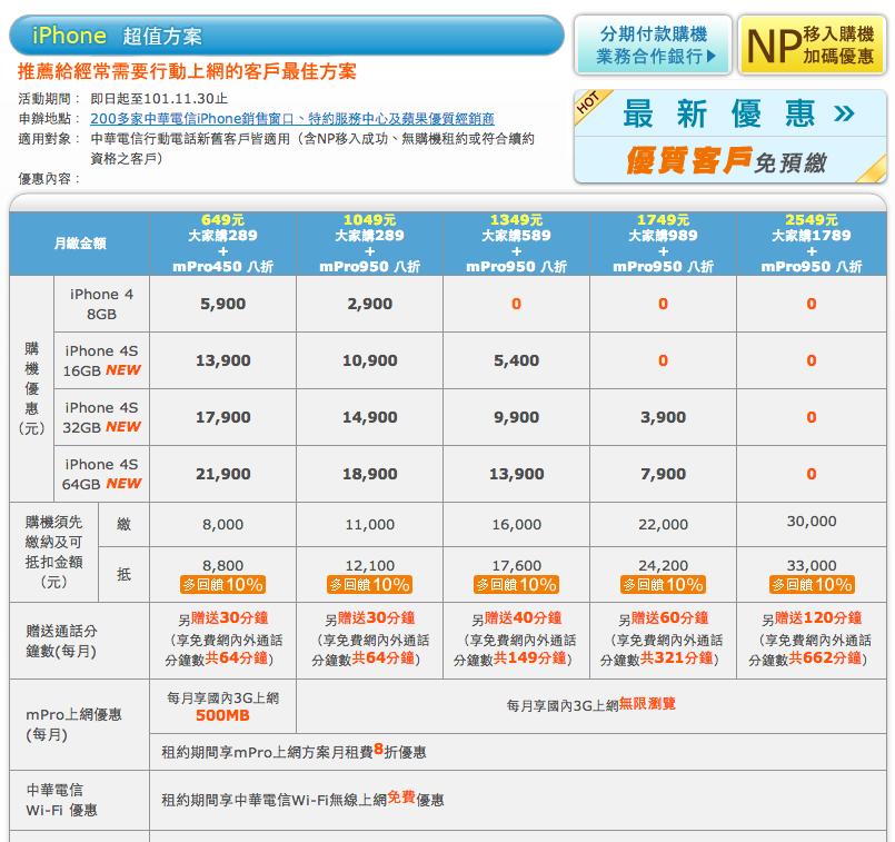 c9s: 中華電信 iPhone 費率方案吃到飽之釣魚理論