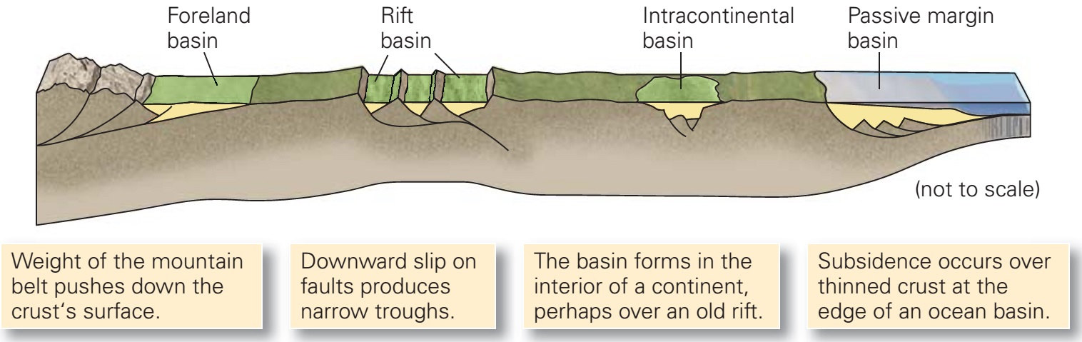 sedimentary basin of india pdf