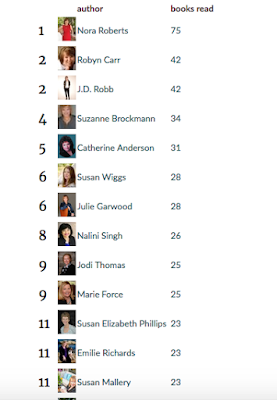 Most read authors list