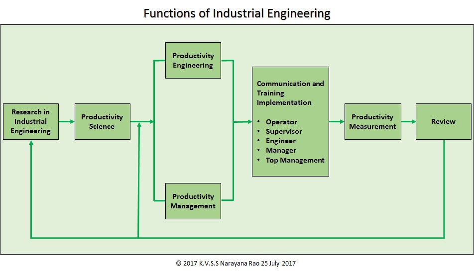 controlling function of engineering management 4 basic functions of management process are planning, organizing, leading and controlling that managers perform to achieve business goals once a manager set goals and develops plans, his next managerial function is organizing human and other resources that are identified as necessary.