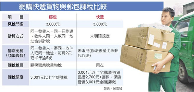 iHerb郵包快遞訂購次數