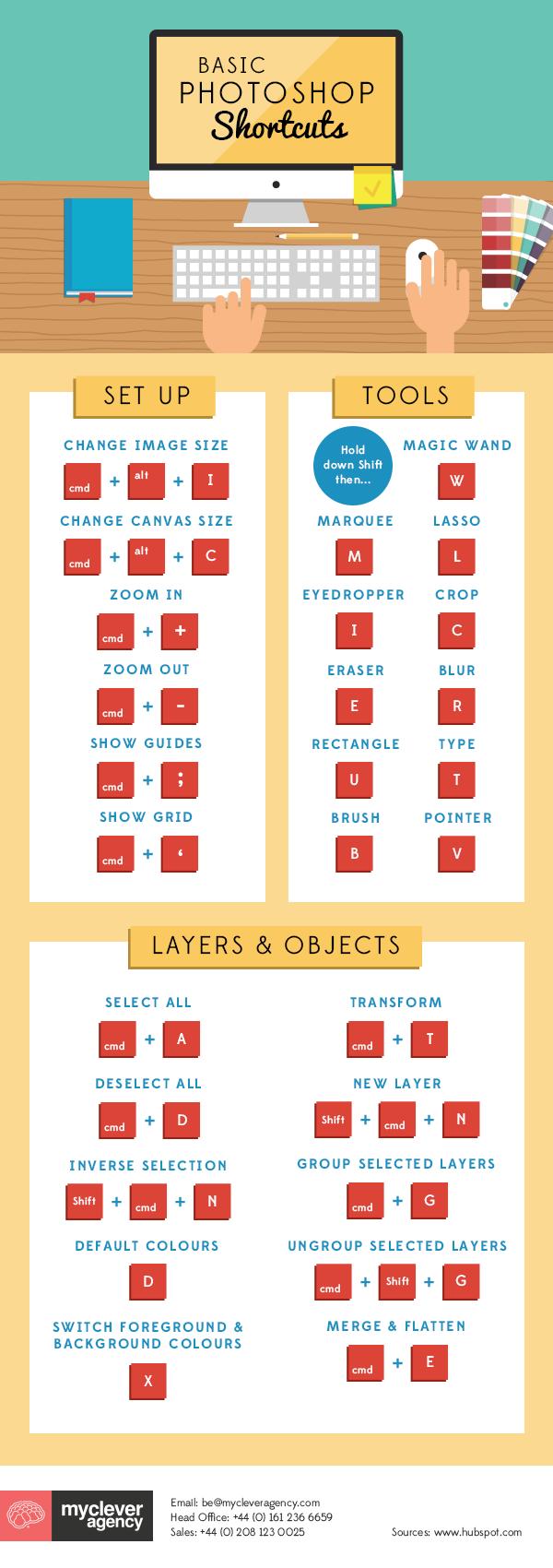 Basic #Photoshop Shortcuts #infographic