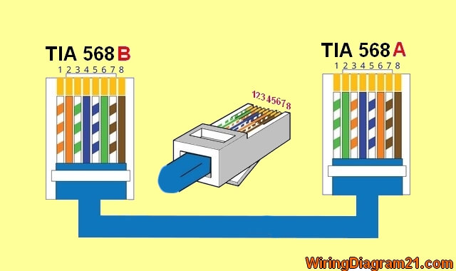 crossover cable color code wiring diagram house electrical wiring rh wiringdiagram21 com Tia 568A and 568B Color Code Diagrams 568B Wiring
