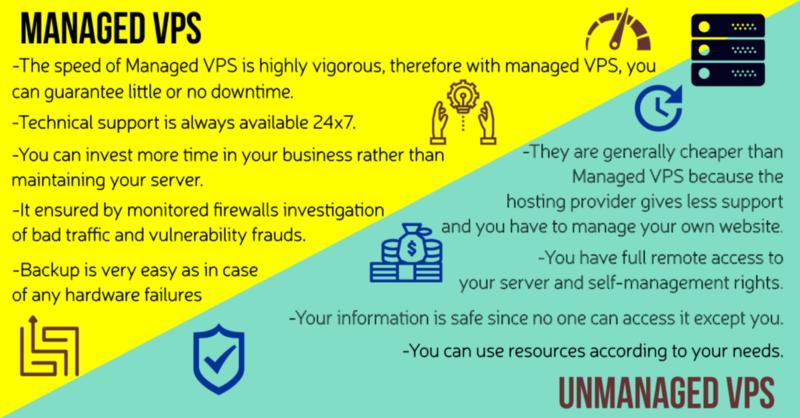 Elige tu VPS nivel de gestión