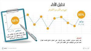 Importance of Measurement