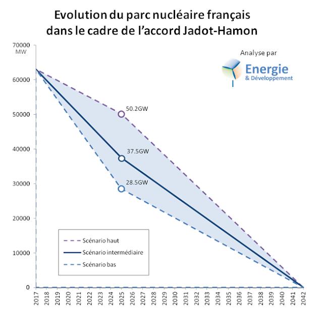 Plan Jadot-Hamon de sortie du nucléaire français - étude de sensibilité