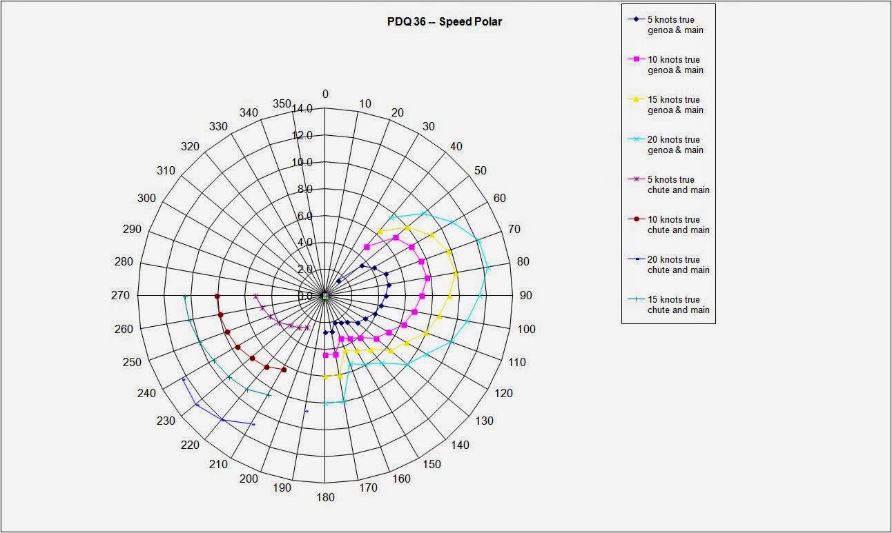 hight resolution of tactician sailboat polar diagram gunboat sail delmarva speed polar pdq 32 34