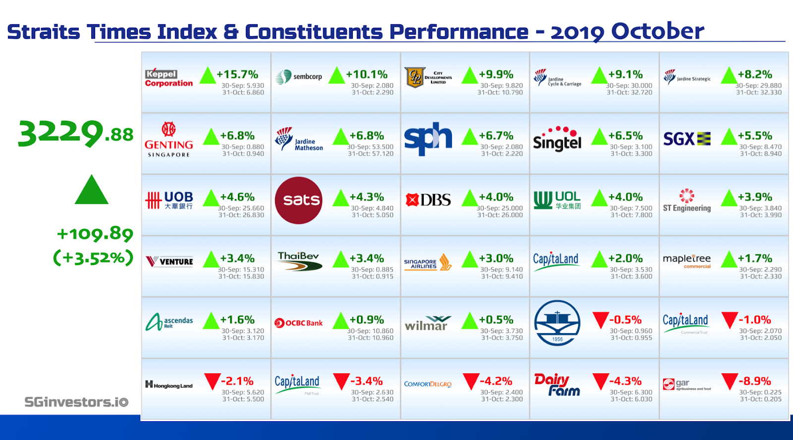 Performance of Straits Times Index (STI) Constituents in October 2019