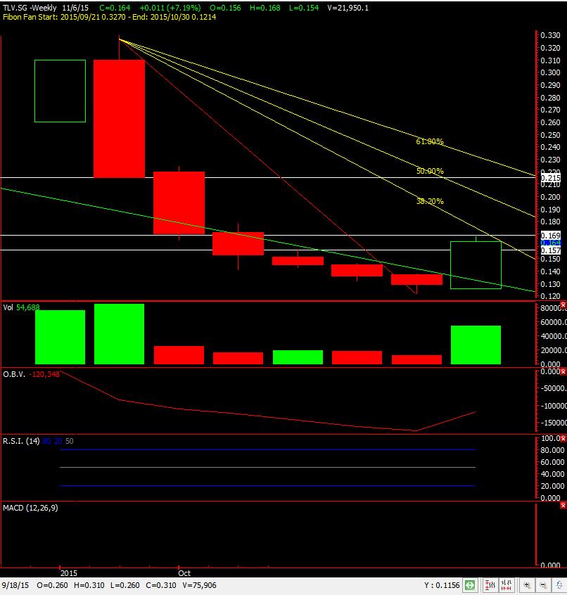 Gecth co trading signals ltd