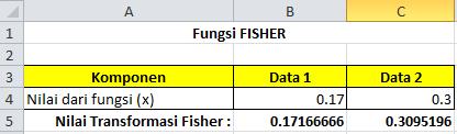 Fungsi FISHER Pada Microsoft Excel, cara menggunakan rumus fisher pada microsoft excel, pengertian rumus fisher pada microsoft excel, belajar rumus fisher pada microsoft excel, panduan membuat rumus fisher pada microsoft excel, belajar microsoft excel, belajar komputer, microsoft office