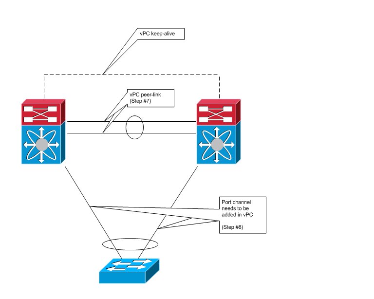 Another Network Blog: Introduction to VDC and vPC