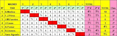 Clasificación del Campeonato de España de Ajedrez de 1944