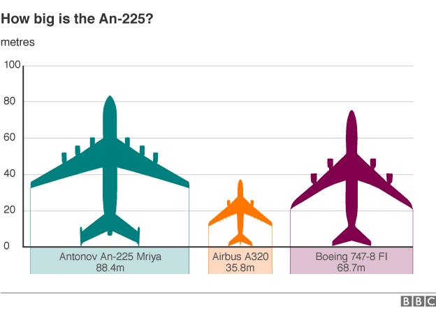 Perbandingan Antonov An-225 dengan Boeing 747-800 dan Airbus 330