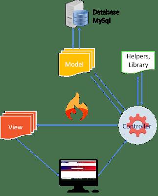 Konsep MVC Codeigniter