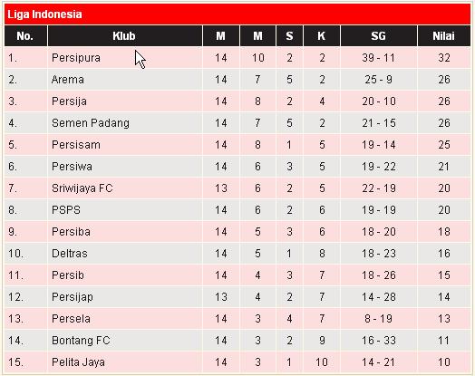 Klasemen Liga Indonesia | BERITA OLAH RAGA INDONESIA