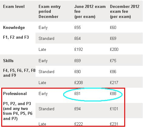TARC ACCA (Chartered Accountant): Exam Fees 2012