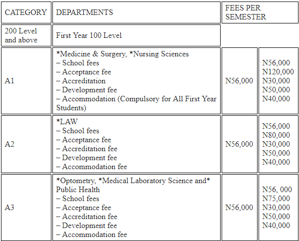 Abia State University (ABSU) 2018/2019 School Fees Schedule