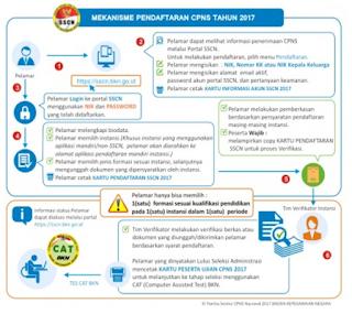 Mekanisme Pendaftaran CPNS Tahun 2017