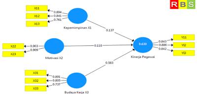 Hasil Running PLS ALgorithm