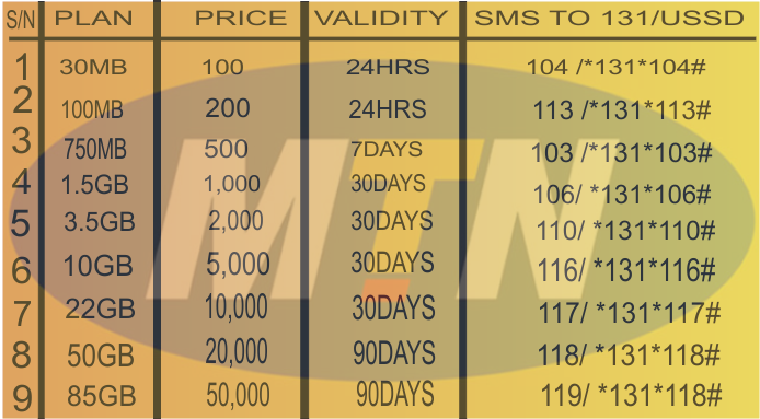 See List of MTN Data Plan For July 2016
