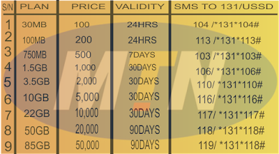 mtn-data-plan-for-july