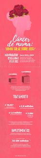 Para alertar as mulheres e desconstruir os mitos associados ao câncer de mama, o Ministério da Saúde e o Inca lançaram um hotsite específico da campanha. A ideia é informar e conscientizar sobre a doença e proporcionar maior acesso aos serviços de diagnóstico e de tratamento para a redução da mortalidade.