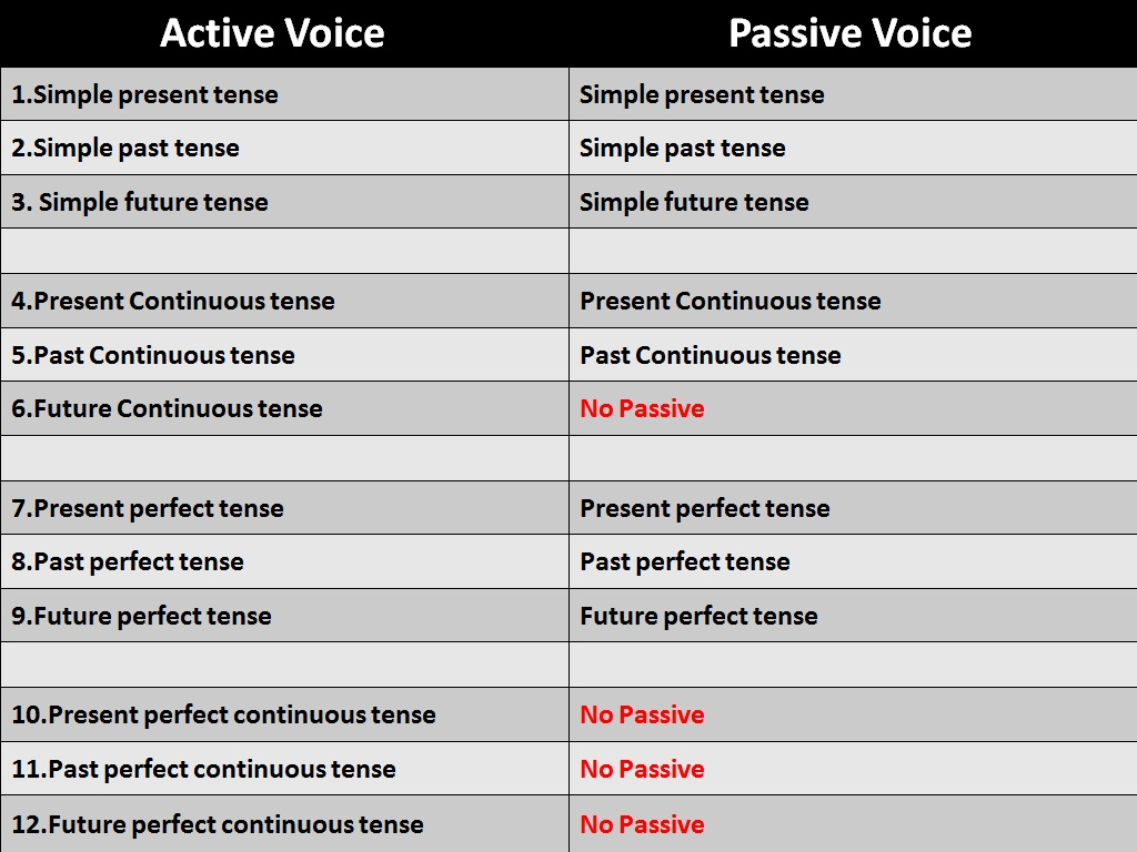 Gateway For English Passive Voice