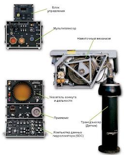 Состав бортовой гидролокационной системы AQS-18(V)-3