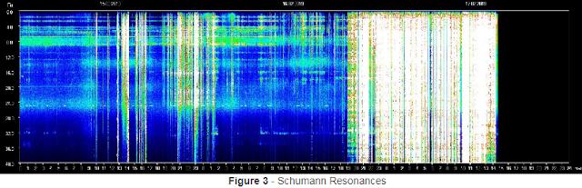 Schumann Resonanssi