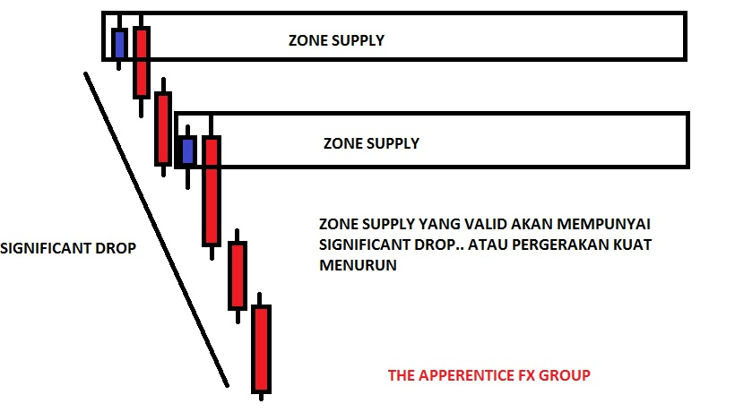 Belajar supply demand forex