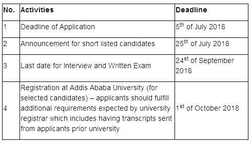 How To Apply For African Railway Center For Excellence Scholarship