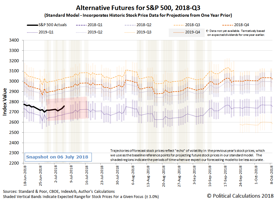 Alternative Futures - S&P 500 - 2018Q3 - Standard Model, with redzone forecast for Investors Focused on 2019Q1 between 28 June 2018 and 17 July 2018 - Snapshot on 6 Jul 2018