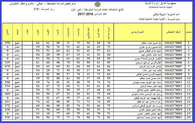موقع ناجح .. هُنــا نتيجة الثالث المتوسط الدور الثاني 2018 بالإسم فقط موقع السومرية الإستعلام عن نتيجة الثالث متوسط 2018  وزارة التربية العراقية