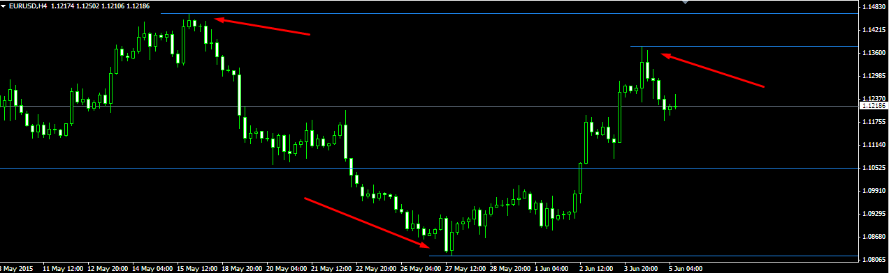 Download Indicator Support Resistance Forex « Maximize your trading