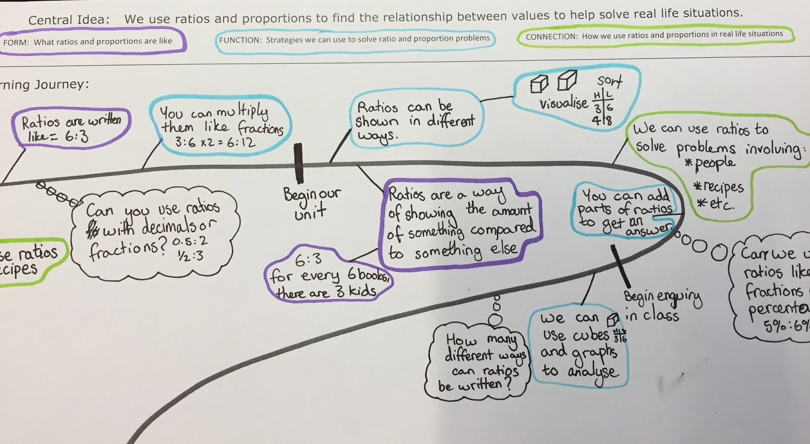Enquiry based maths ratio proportion rates investigation sharing ratios formative summative robcynllc Images