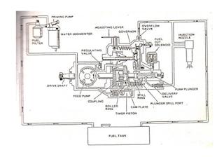Sistem Bahan Bakar dengan Pompa Injeksi Distributor tipe VE
