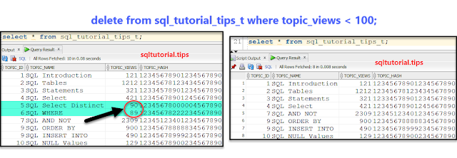 (SQL DELETE Example) delete the rows with page views less than 100