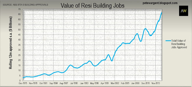 Value of resi building jobs