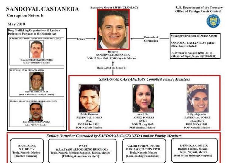 """Los nexos con el """"El Mencho"""" y el CJNG del Ex-gobernador de Nayarit y el Magistrado de Jalisco."""