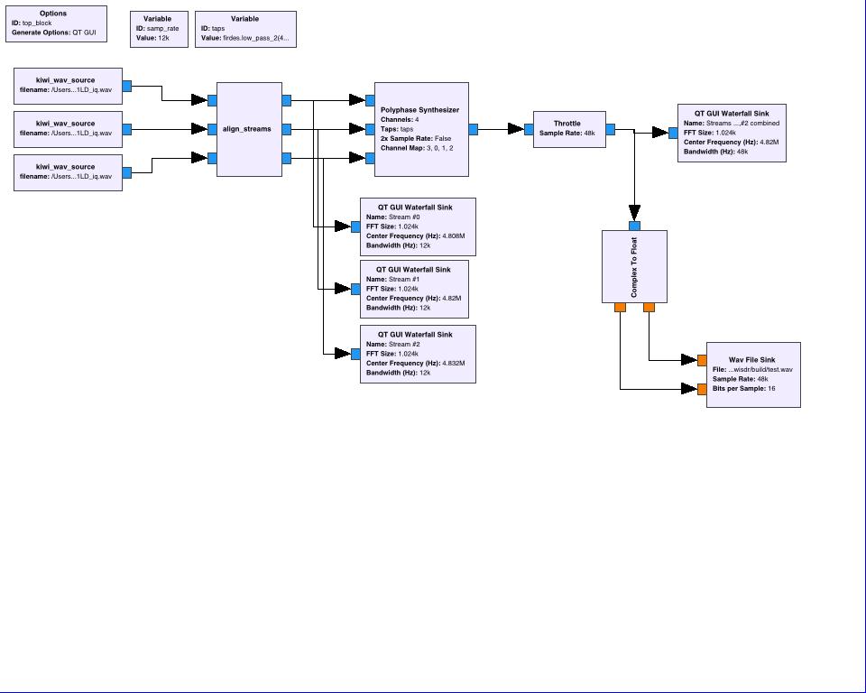 Signal Monitoring and Analysis: KiwiSDR IQ data streams with