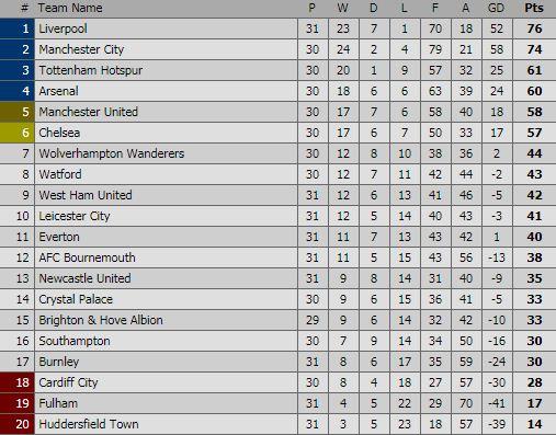 Klasemen  Liga Inggris Pekan 31