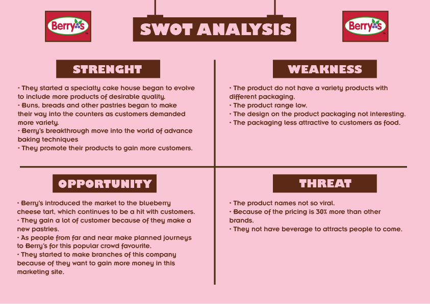 Monginis Cake Shop SWOT Analysis, Competitors & USP