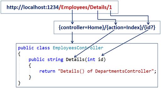 asp.net core routing tutorial