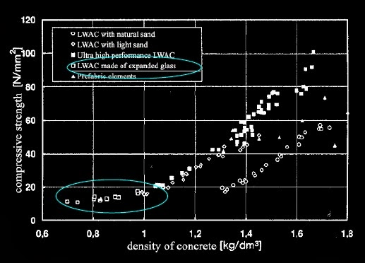 Compressive strength and density relation for structural lightweight aggregate concrete