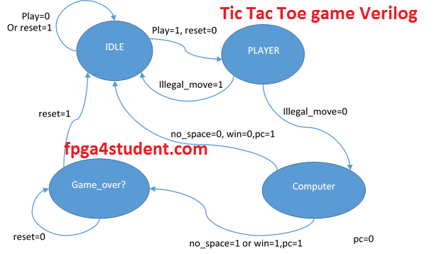 Verilog code for the Tic Tac Toe game