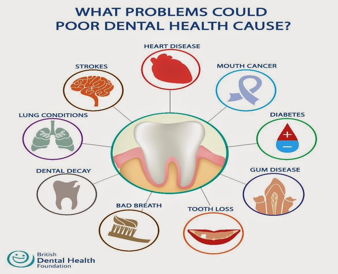 Oral Health Issues 14