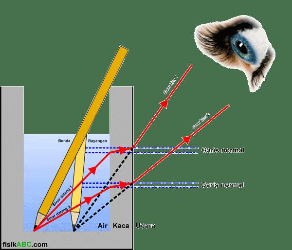 diagram pembiasan cahaya untuk menjelaskan kenapa pensil tampak seolah patah atau bengkok di dalam gelas bening berisi air jernih