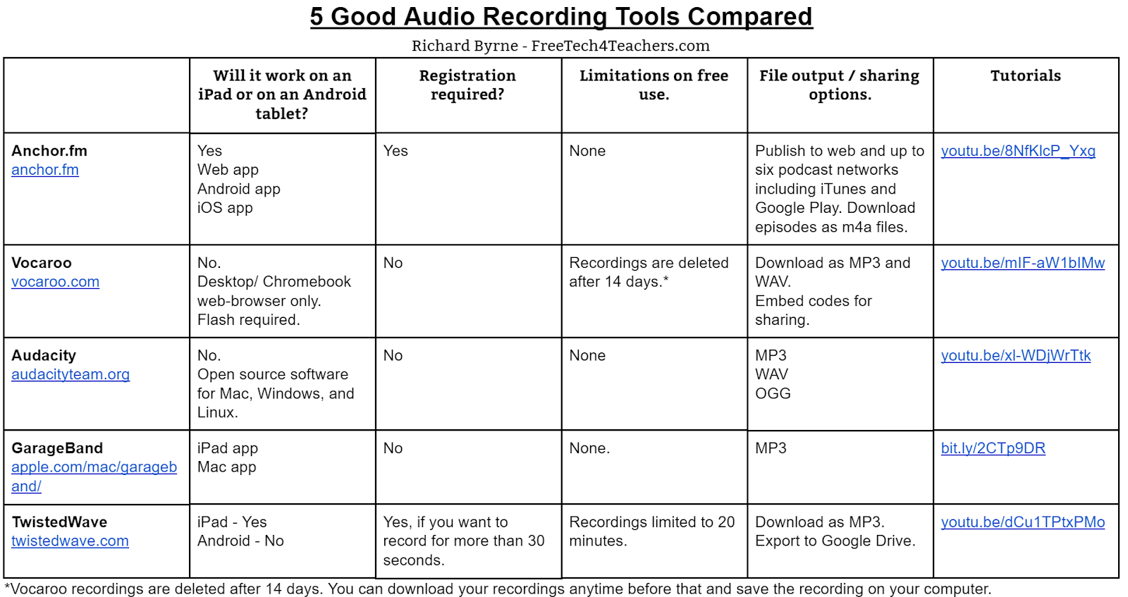 A Few Years Ago I Put Together Series Of Charts That Provided Quick Overviews The Features Por Ed Tech Tools Since Then Some Favorite