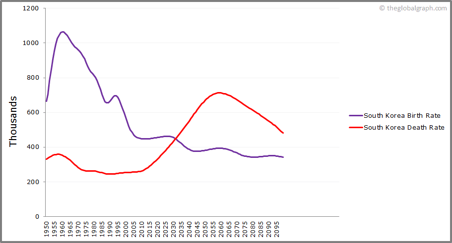 South Korea  Birth and Death Rate